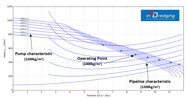 PnP graph: dredging pump and pipeline characteristics