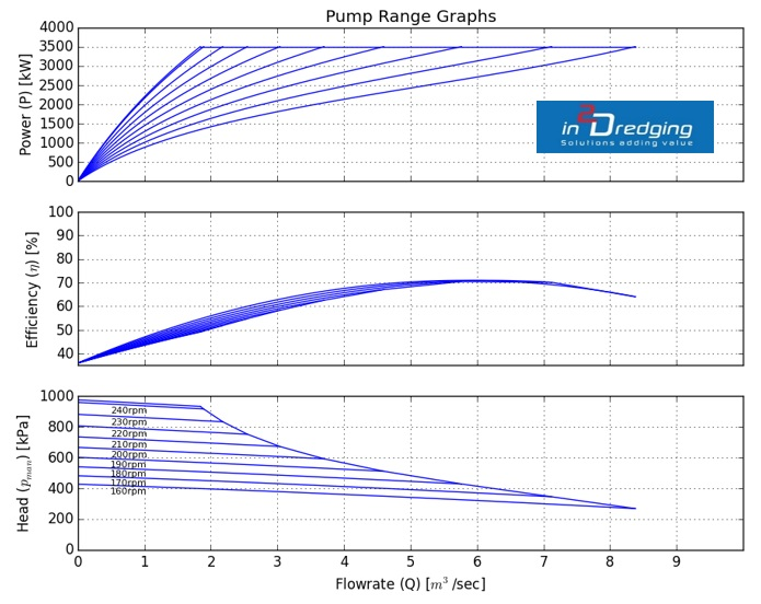Dredging Pump 'n Pipeline graph: pump range
