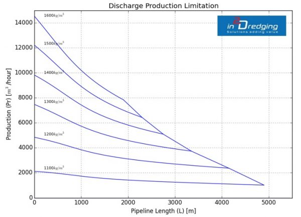 Dredging Pump 'n Pipeline (PnP) graph: pipeline length versus discharge production