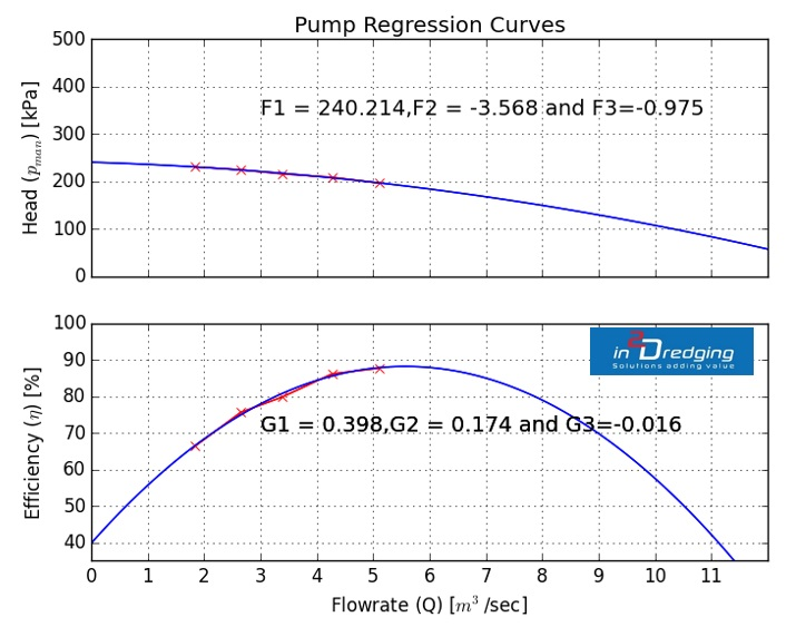 Dredging Pump 'n Pipeline (PnP) graph: pump regression curves