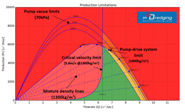 PnP graph: suction and discharge production limitations
