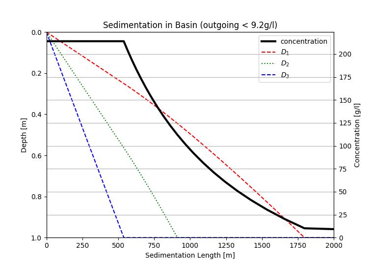 return water quality results rwq sedimentation basin