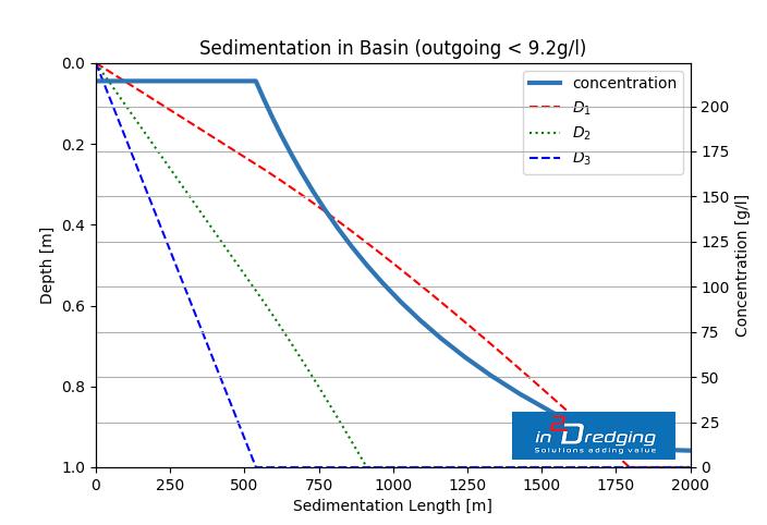return water quality rwq results sedimentation reclamation fill area