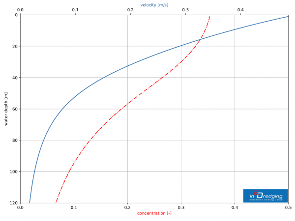 Velocity and concentration profile over the water depth of the buoyant jet.  Aater entrains and dilutes the jet and therefore the jet slows down.