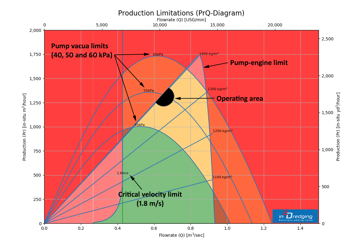 Accurately estimate suction production - Production Limitations