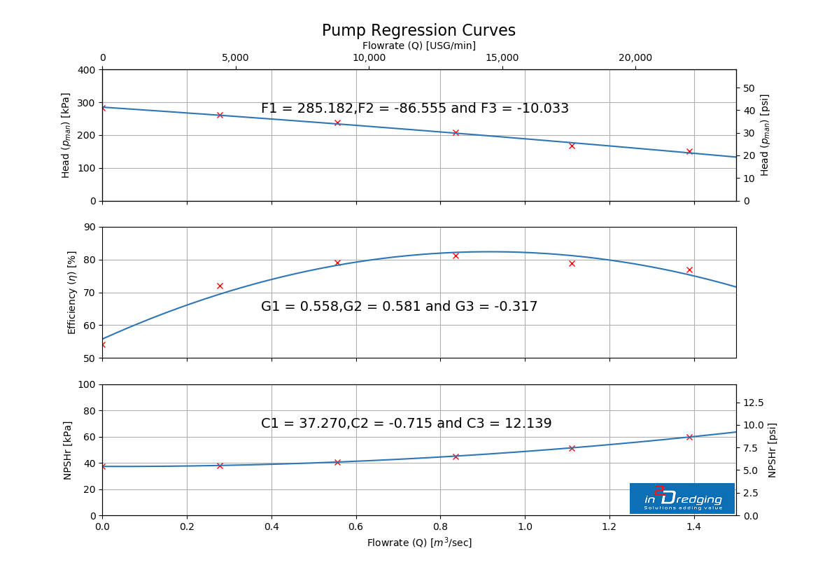 Accurately estimate suction production - Pump Regression Curves