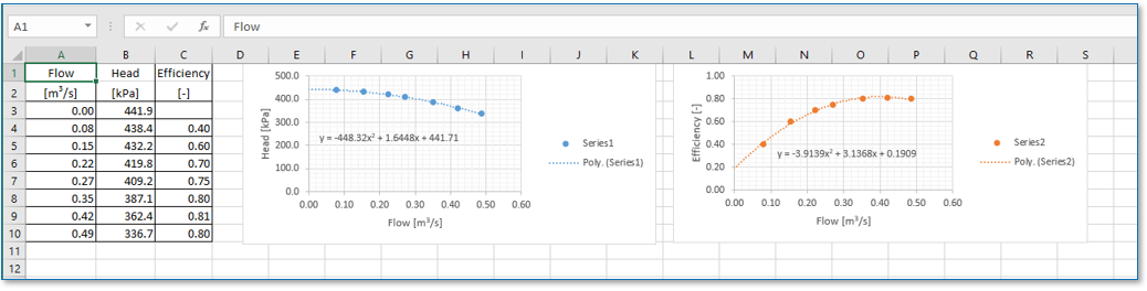 How to estimate dredging production. Finding regression coefficients in Microsoft Excel